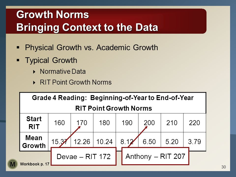 Grade 4 Reading: Beginning-of-Year to End-of-Year RIT Point Growth Norms Start RIT 160170180190200210220 Mean Growth 15.3712.2610.248.126.505.203.79 3
