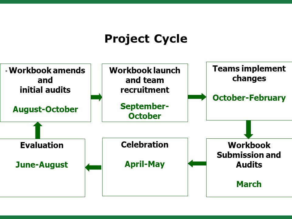 * Workbook amends and initial audits August-October Workbook launch and team recruitment September- October Teams implement changes October-February Workbook Submission and Audits March Celebration April-May Evaluation June-August Project Cycle
