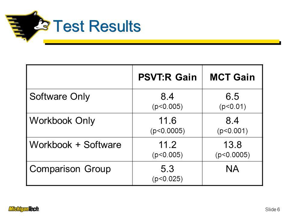 Slide 6 Test Results PSVT:R GainMCT Gain Software Only8.4 (p<0.005) 6.5 (p<0.01) Workbook Only11.6 (p<0.0005) 8.4 (p<0.001) Workbook + Software11.2 (p<0.005) 13.8 (p<0.0005) Comparison Group5.3 (p<0.025) NA