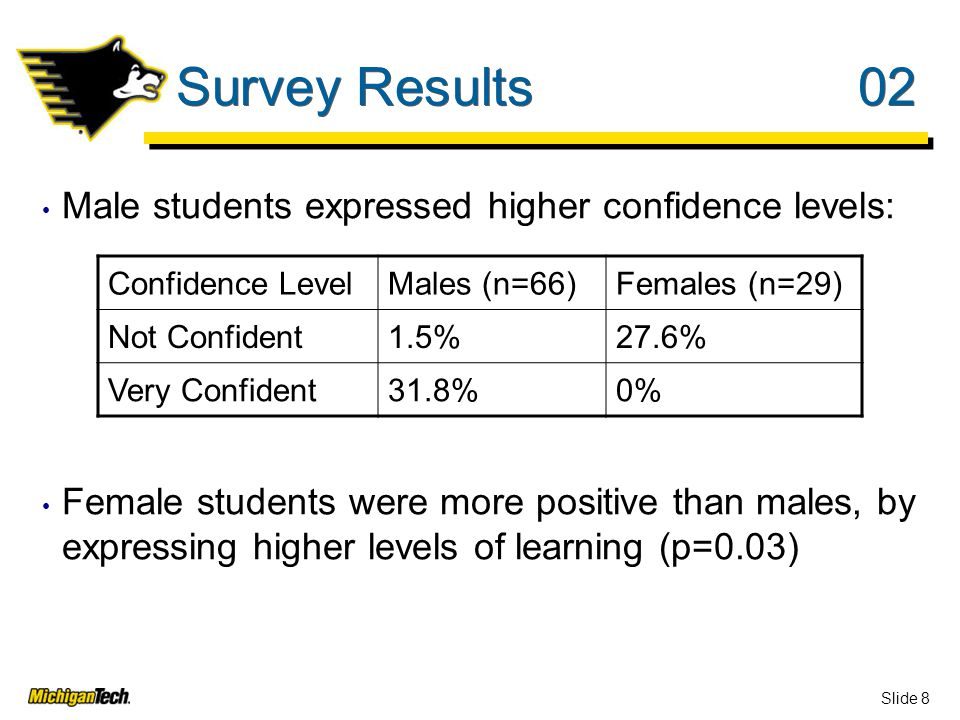 Slide 8 Survey Results02 Male students expressed higher confidence levels: Female students were more positive than males, by expressing higher levels of learning (p=0.03) Confidence LevelMales (n=66)Females (n=29) Not Confident1.5%27.6% Very Confident31.8%0%