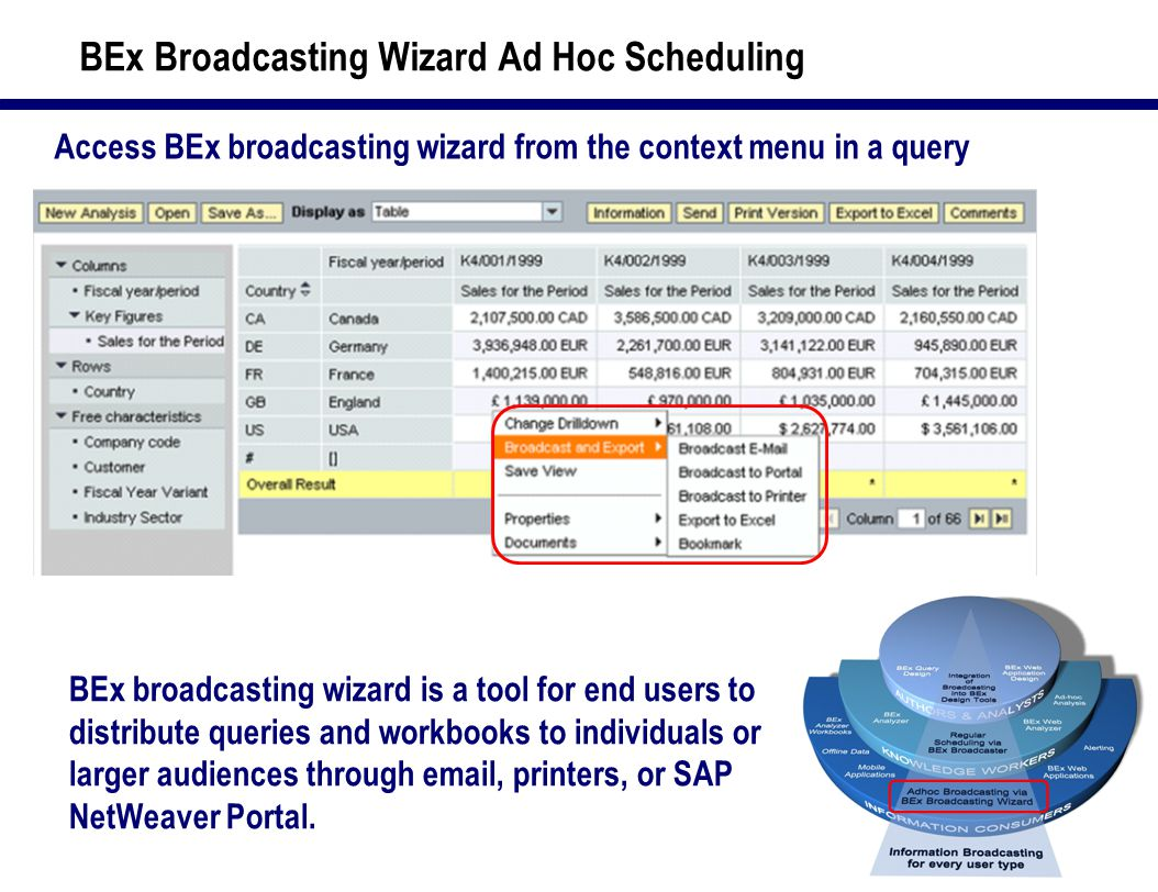 14 BEx Broadcasting Wizard Ad Hoc Scheduling Access BEx broadcasting wizard from the context menu in a query BEx broadcasting wizard is a tool for end