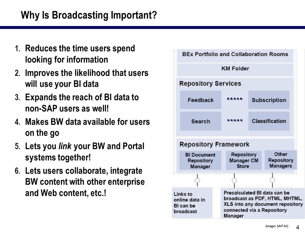 4 Why Is Broadcasting Important.1. Reduces the time users spend looking for information 2.