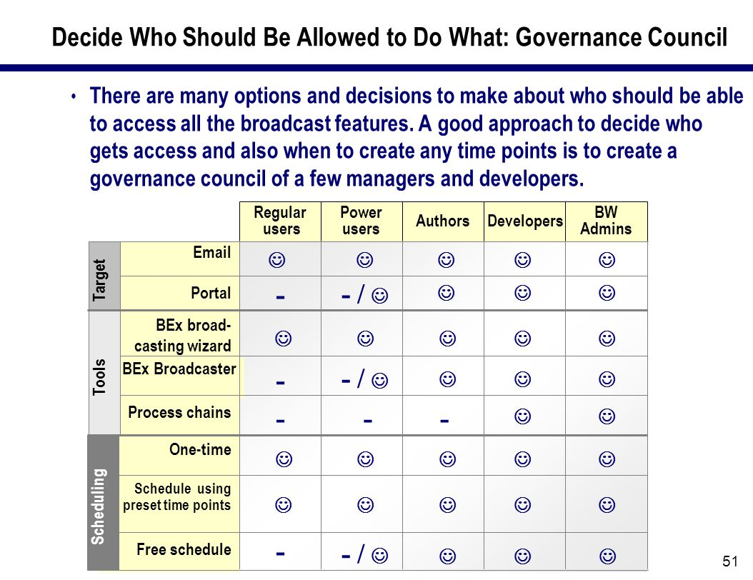 51 Decide Who Should Be Allowed to Do What: Governance Council There are many options and decisions to make about who should be able to access all the broadcast features.