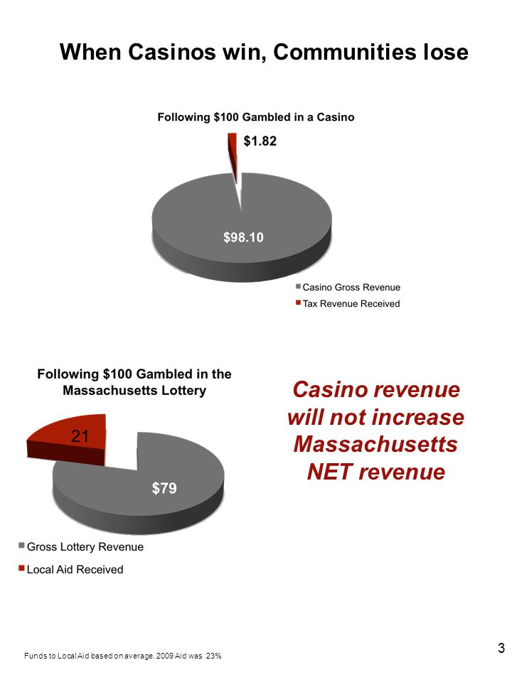 When Casinos win, Communities lose Casino revenue will not increase Massachusetts NET revenue Funds to Local Aid based on average.