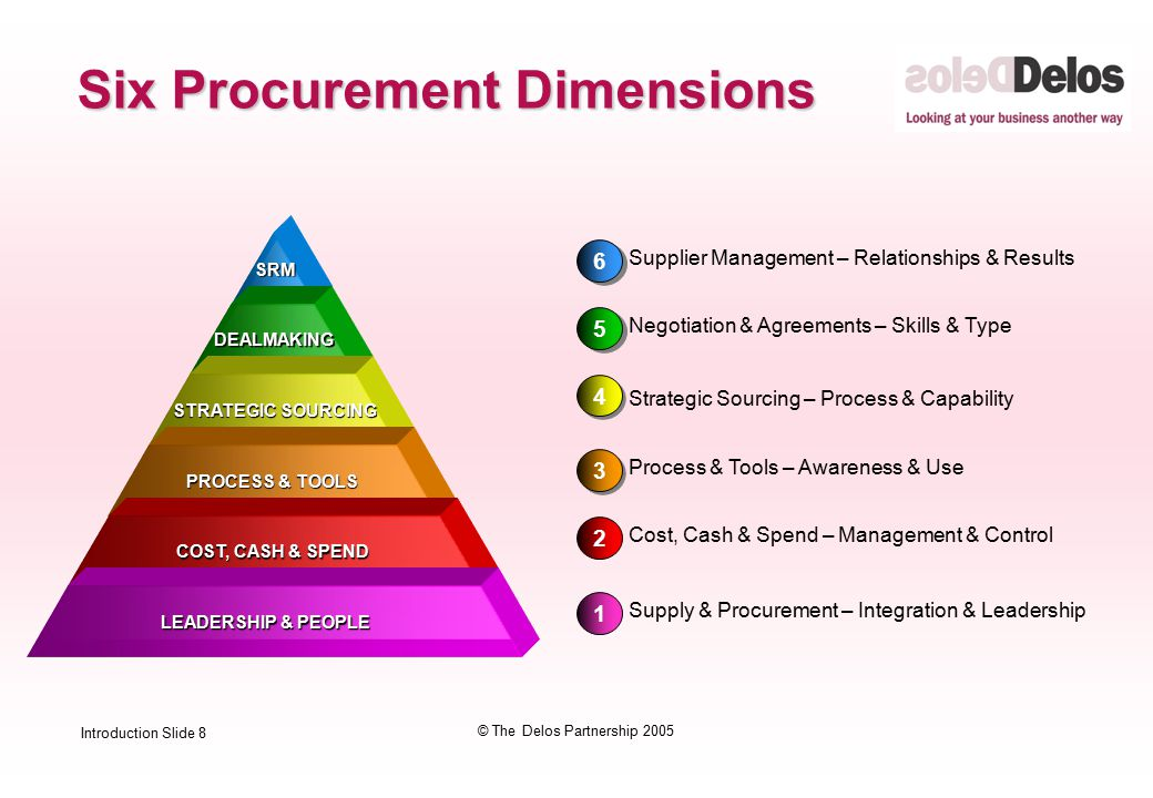 Introduction Slide 8 © The Delos Partnership 2005 1 Supply & Procurement – Integration & Leadership 2 3 3 4 4 Cost, Cash & Spend – Management & Control Process & Tools – Awareness & Use Strategic Sourcing – Process & Capability 5 5 Negotiation & Agreements – Skills & Type 6 6 Supplier Management – Relationships & Results SRM SRM DEALMAKING DEALMAKING STRATEGIC SOURCING STRATEGIC SOURCING PROCESS & TOOLS COST, CASH & SPEND LEADERSHIP & PEOPLE Six Procurement Dimensions