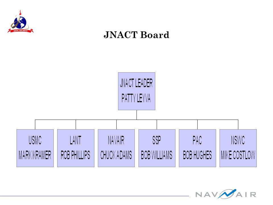 JNACT Board