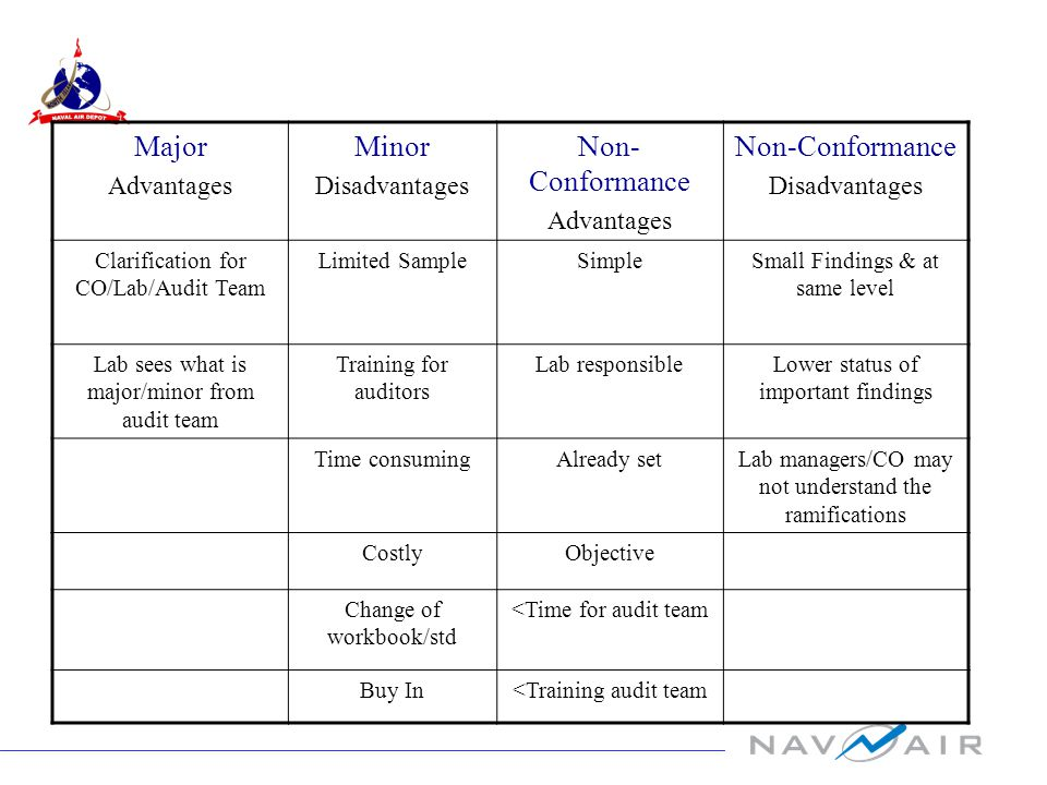 Major Advantages Minor Disadvantages Non- Conformance Advantages Non-Conformance Disadvantages Clarification for CO/Lab/Audit Team Limited SampleSimpleSmall Findings & at same level Lab sees what is major/minor from audit team Training for auditors Lab responsibleLower status of important findings Time consumingAlready setLab managers/CO may not understand the ramifications CostlyObjective Change of workbook/std <Time for audit team Buy In<Training audit team
