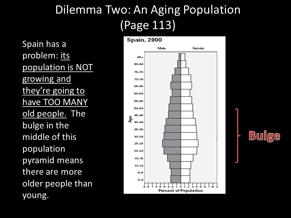 Dilemma Two: An Aging Population (Page 113) Spain has a problem: its population is NOT growing and they're going to have TOO MANY old people. The bulg
