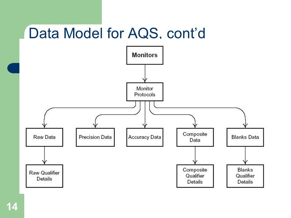 14 Data Model for AQS, cont'd