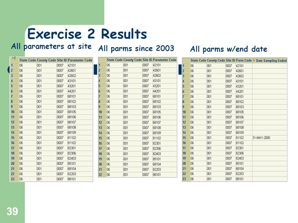 39 All parameters at site All parms since 2003 Exercise 2 Results All parms w/end date