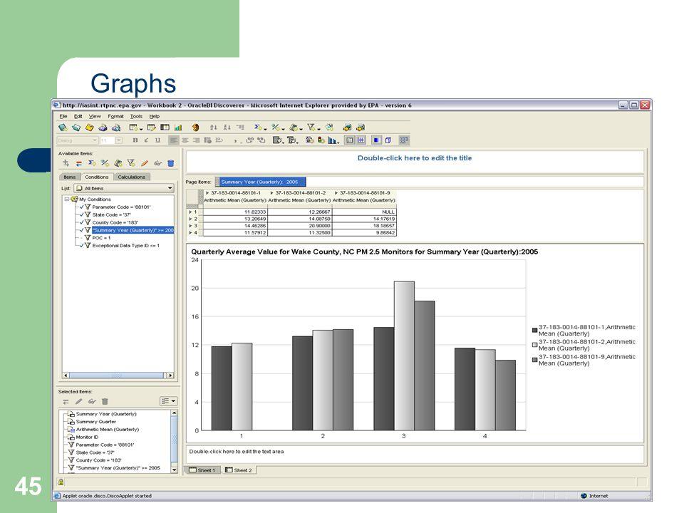 45 Graphs