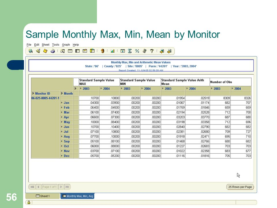 56 Sample Monthly Max, Min, Mean by Monitor