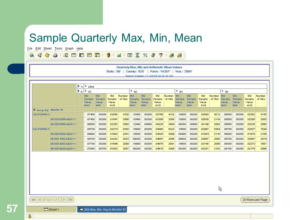 57 Sample Quarterly Max, Min, Mean