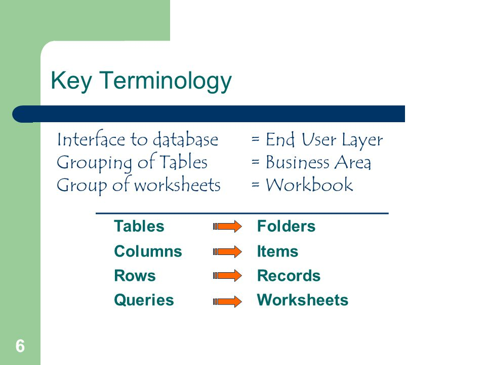 6 Key Terminology TablesFolders ColumnsItems RowsRecords QueriesWorksheets Interface to database= End User Layer Grouping of Tables= Business Area Group of worksheets= Workbook