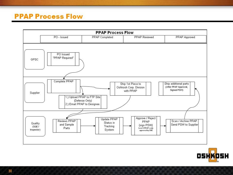 30 PPAP Process Flow
