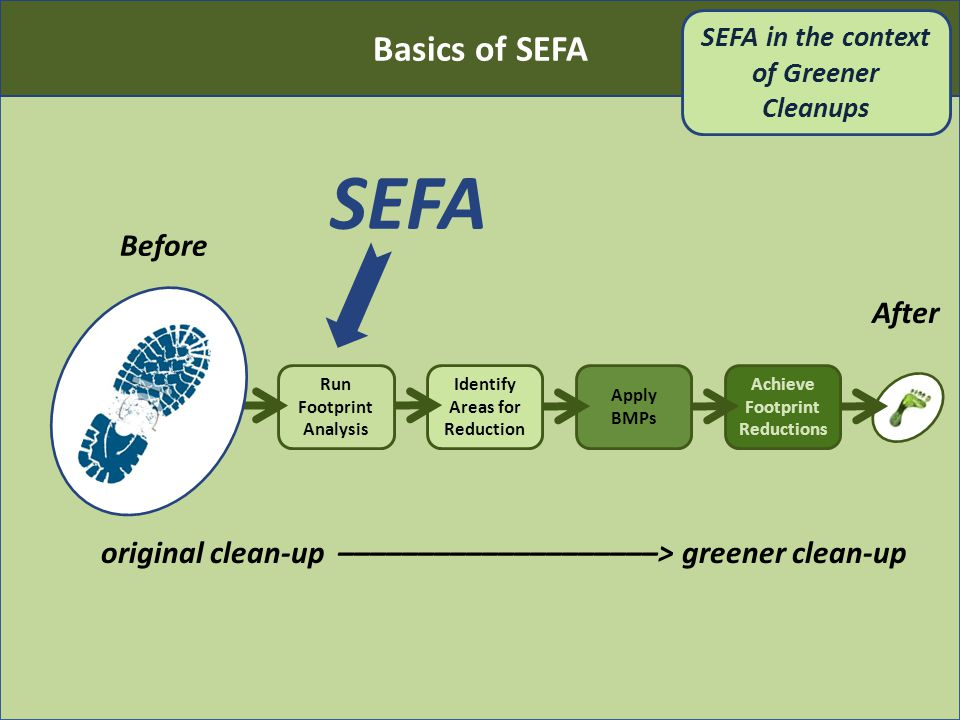 After Identify Areas for Reduction Achieve Footprint Reductions Apply BMPs original clean-up ––––––––––––––––––––> greener clean-up Run Footprint Analysis Before SEFA Basics of SEFA SEFA in the context of Greener Cleanups