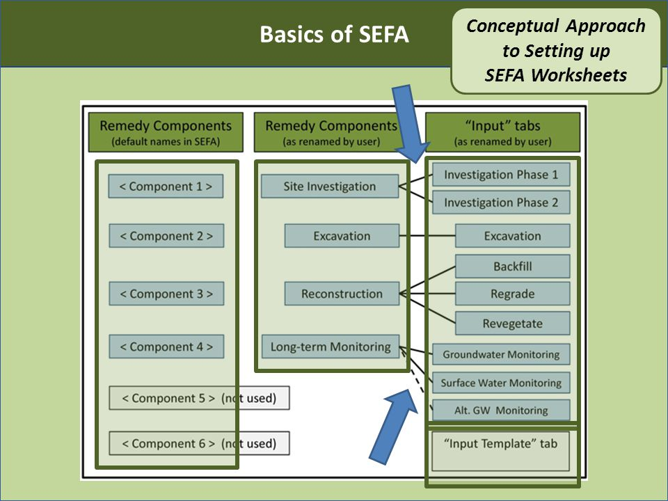 Basics of SEFA Conceptual Approach to Setting up SEFA Worksheets