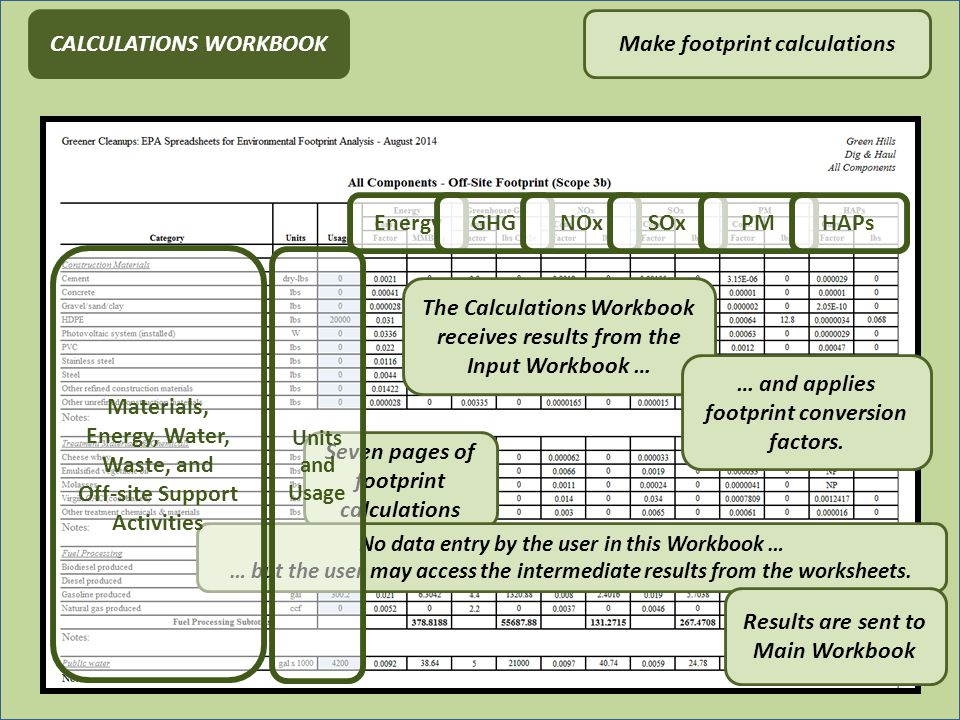 23 CALCULATIONS WORKBOOKMake footprint calculations EnergyGHGNOxSOxPMHAPs The Calculations Workbook receives results from the Input Workbook … … and applies footprint conversion factors.