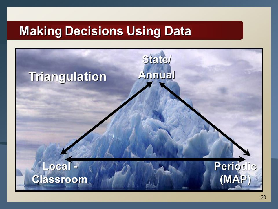 28 Making Decisions Using Data Local - Classroom State/Annual Periodic (MAP) Triangulation
