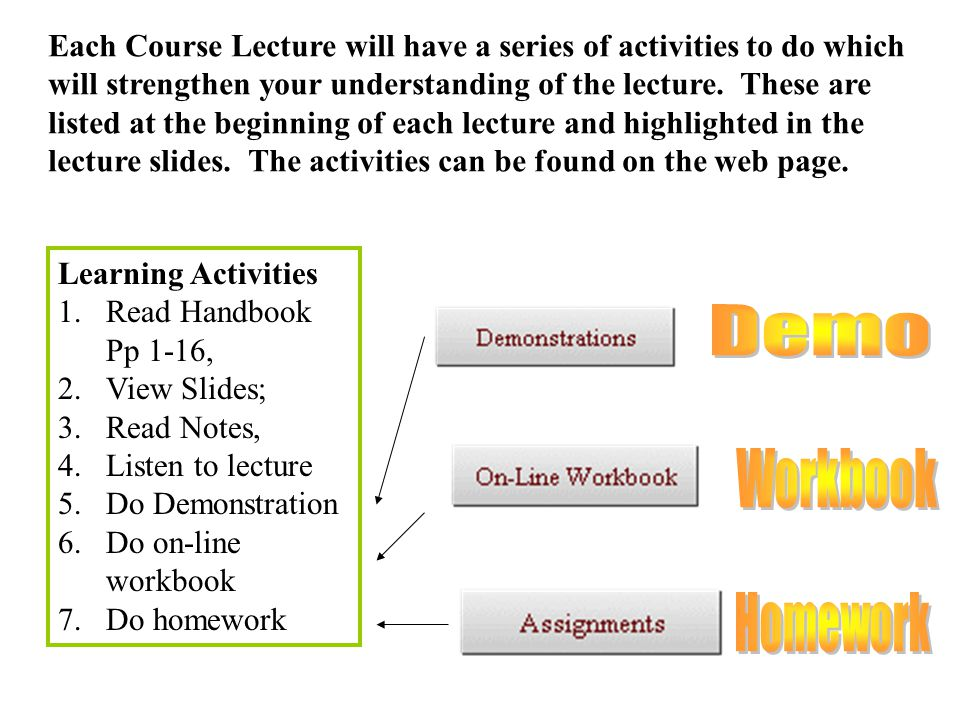 Learning Activities 1.Read Handbook Pp 1-16, 2.View Slides; 3.Read Notes, 4.Listen to lecture 5.Do Demonstration 6.Do on-line workbook 7.Do homework Each Course Lecture will have a series of activities to do which will strengthen your understanding of the lecture.