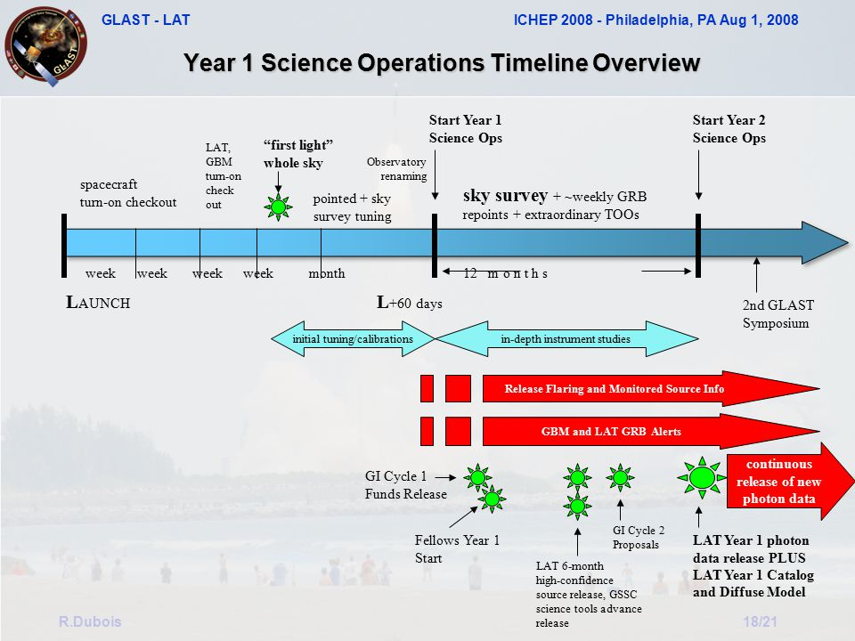 GLAST - LAT ICHEP 2008 - Philadelphia, PA Aug 1, 2008 R.Dubois18/21 Year 1 Science Operations Timeline Overview L AUNCH L +60 days week week week week month 12 m o n t h s spacecraft turn-on checkout LAT, GBM turn-on check out first light whole sky initial tuning/calibrations pointed + sky survey tuning Start Year 1 Science Ops Start Year 2 Science Ops in-depth instrument studies sky survey + ~weekly GRB repoints + extraordinary TOOs Release Flaring and Monitored Source Info GBM and LAT GRB Alerts continuous release of new photon data Observatory renaming GI Cycle 1 Funds Release Fellows Year 1 Start LAT 6-month high-confidence source release, GSSC science tools advance release GI Cycle 2 Proposals LAT Year 1 photon data release PLUS LAT Year 1 Catalog and Diffuse Model 2nd GLAST Symposium