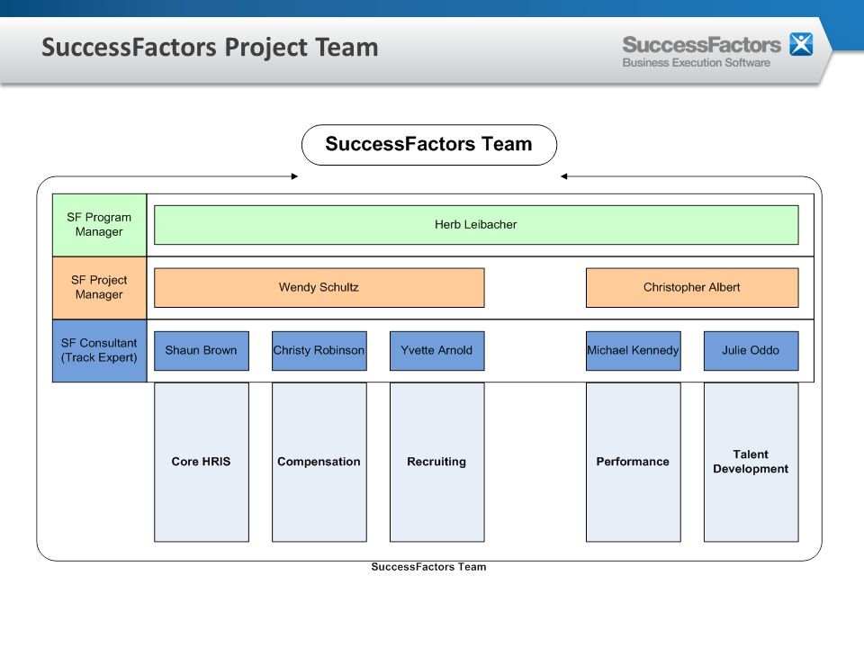 SuccessFactors Project Team