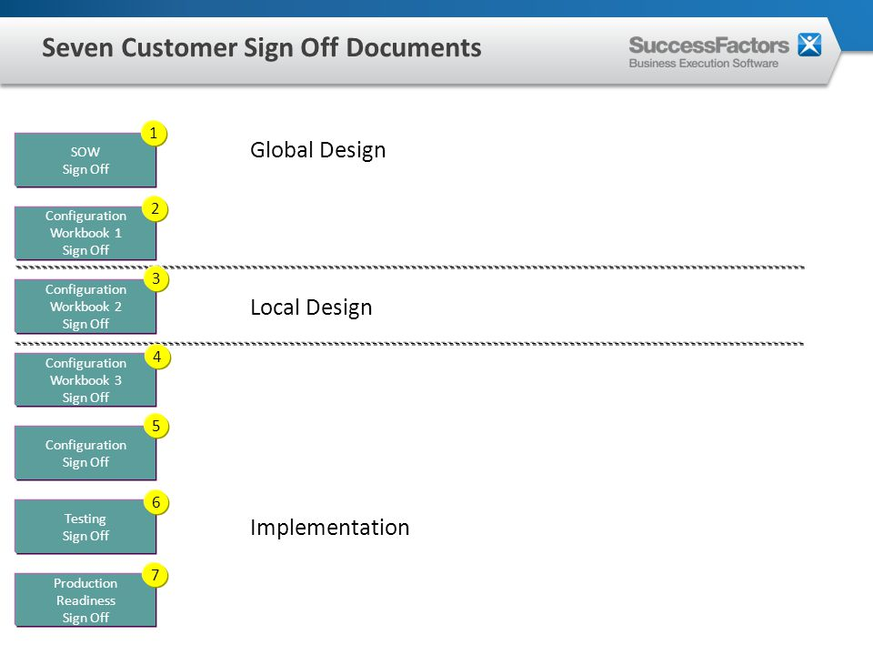 SOW Sign Off Configuration Workbook 1 Sign Off Configuration Workbook 2 Sign Off Configuration Workbook 3 Sign Off Configuration Sign Off Testing Sign Off Production Readiness Sign Off Global Design Local Design Implementation 1 2 3 4 5 6 7 Seven Customer Sign Off Documents