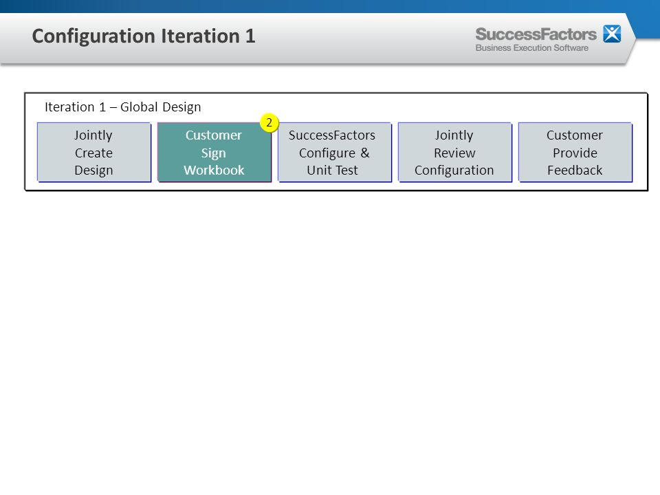 SuccessFactors Configure & Unit Test Jointly Review Configuration Customer Provide Feedback Customer Sign Workbook Jointly Create Design Iteration 1 – Global Design 2 Configuration Iteration 1