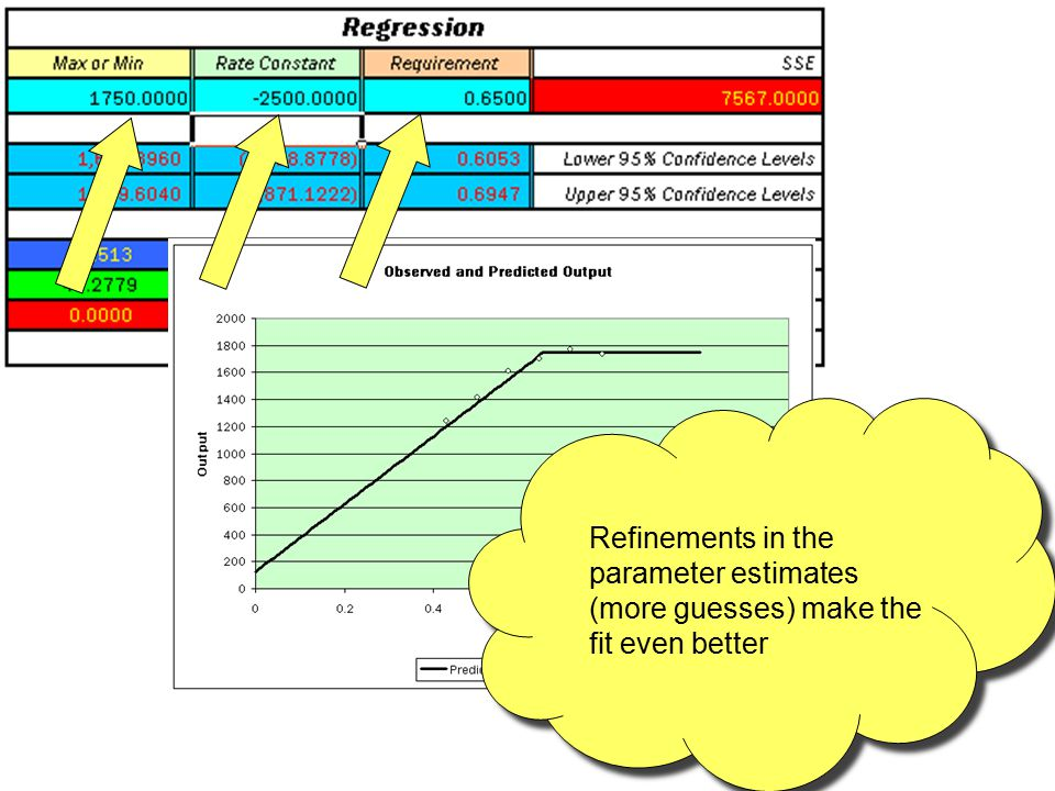 Refinements in the parameter estimates (more guesses) make the fit even better