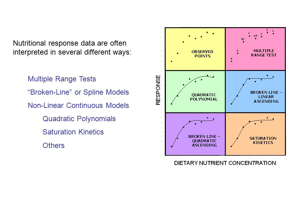 Nutritional response data are often interpreted in several different ways: Multiple Range Tests Broken-Line or Spline Models Non-Linear Continuous Models Quadratic Polynomials Saturation Kinetics Others