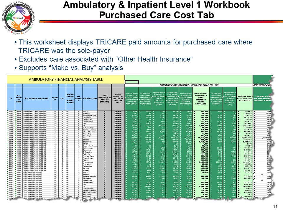 11 This worksheet displays TRICARE paid amounts for purchased care where TRICARE was the sole-payer Excludes care associated with Other Health Insurance Supports Make vs.