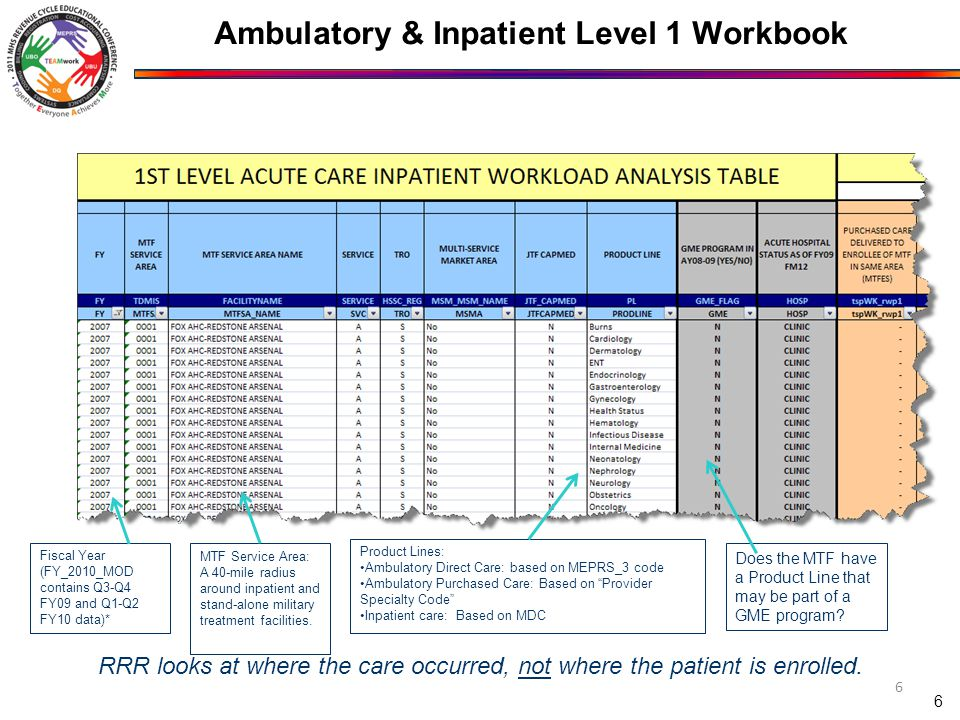 7 Similar layouts for Level I Inpatient and Ambulatory workbooks Inpatient workload Measured in Acute Inpatient RWP Inpatient Behavioral Health workload measured in Occupied Bed Days Ambulatory workload Direct care: Enhanced Work RVUs + Enhanced Practice Expense RVUs Purchased care: Total RVUs First section displays Purchased Care workload where TRICARE was sole payer (excludes claims with Other Health Insurance ) Second section displays Direct Care workload Ambulatory & Inpatient Level 1 Workbook Workload Tab (cont'd)