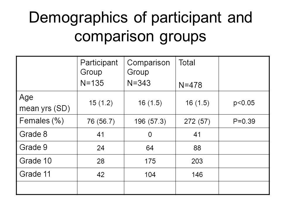 Demographics of participant and comparison groups Participant Group N=135 Comparison Group N=343 Total N=478 Age mean yrs (SD) 15 (1.2)16 (1.5) p<0.05 Females (%) 76 (56.7)196 (57.3)272 (57)P=0.39 Grade 8 410 Grade 9 246488 Grade 10 28175203 Grade 11 42104146