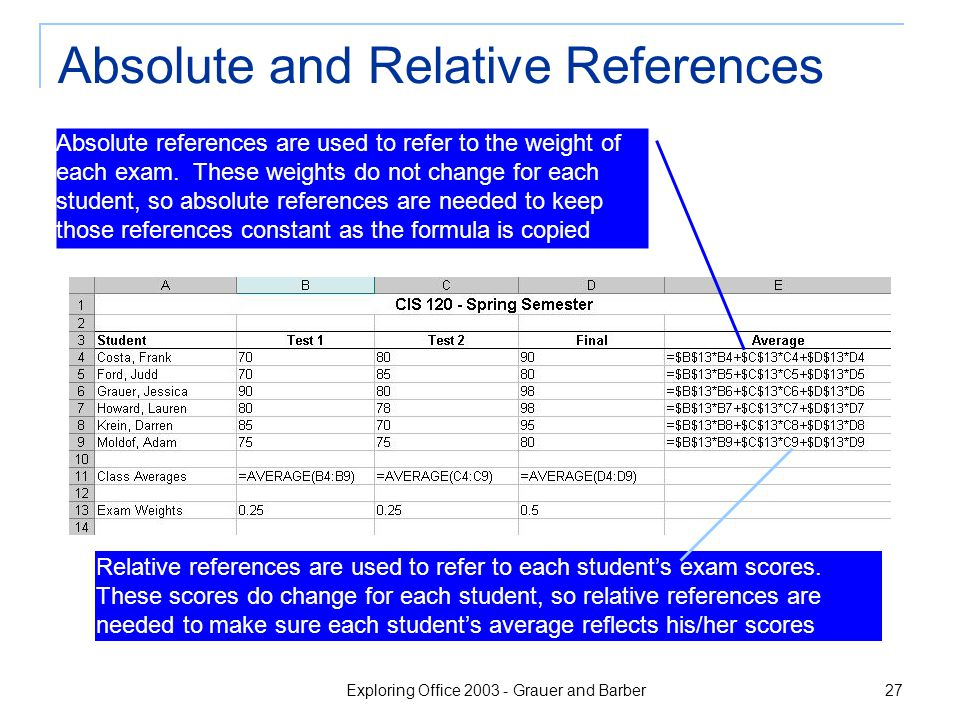 Exploring Office 2003 - Grauer and Barber 27 Absolute and Relative References Absolute references are used to refer to the weight of each exam. These