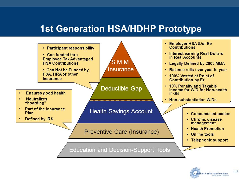 "113 Preventive Care (Insurance) Health Savings Account Deductible Gap S.M.M. Insurance Ensures good health Neutralizes ""hoarding"" Part of the Insuranc"