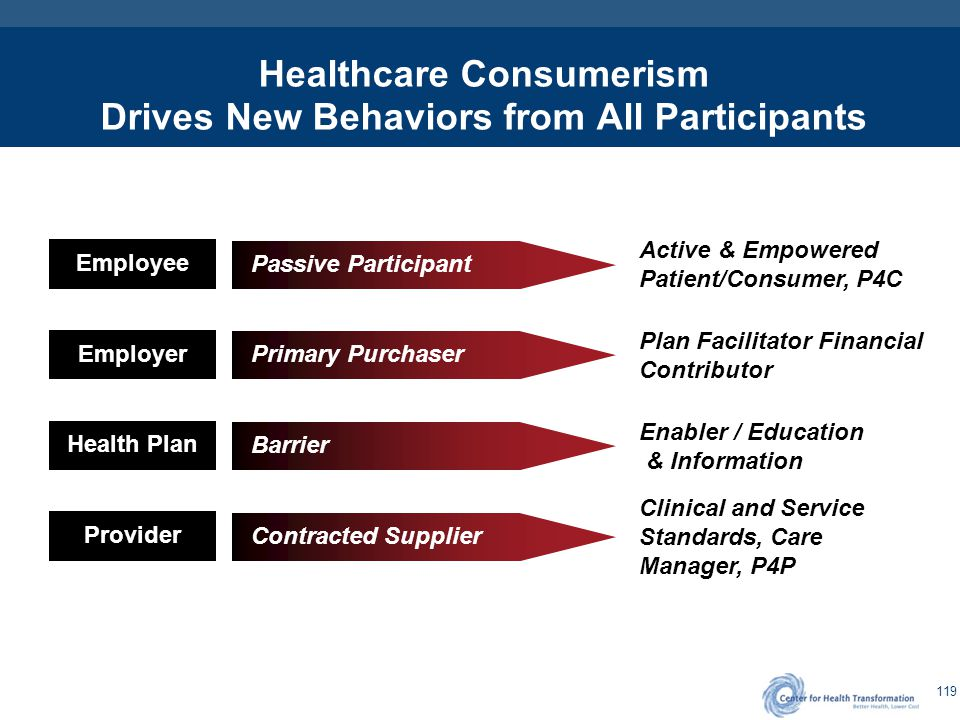 119 Healthcare Consumerism Drives New Behaviors from All Participants Employee Active & Empowered Patient/Consumer, P4C Passive Participant Employer P