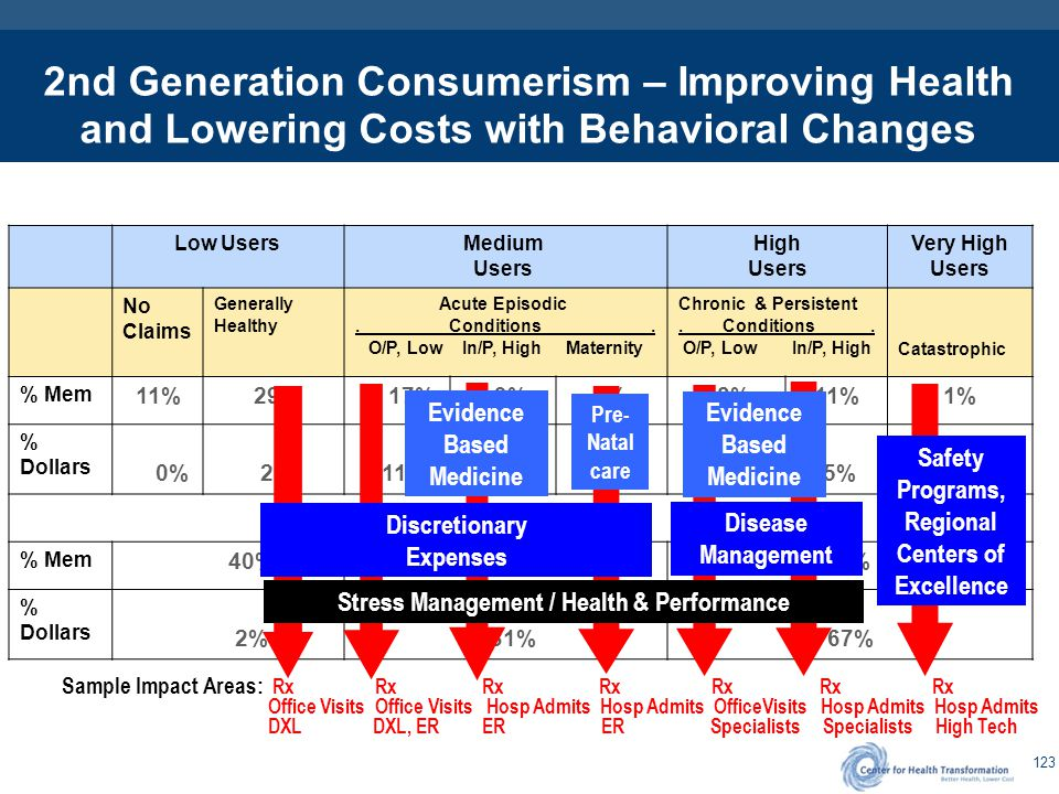 123 2nd Generation Consumerism – Improving Health and Lowering Costs with Behavioral Changes Low Users Medium Users High Users Very High Users No Clai