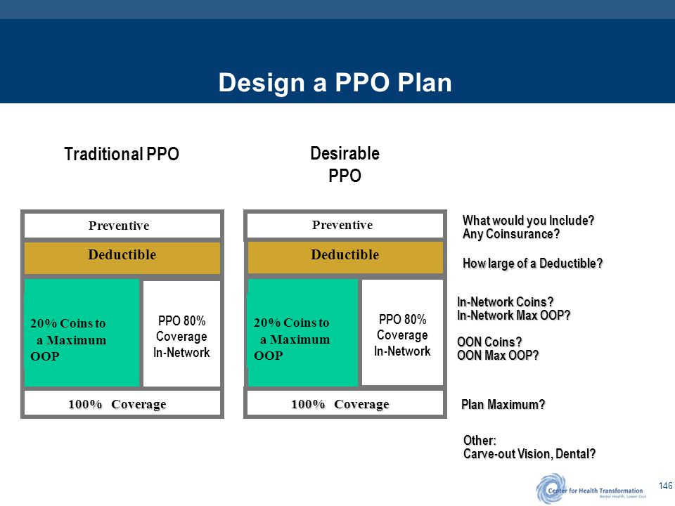 146 Design a PPO Plan Preventive Deductible 20% Coins to a Maximum OOP 100% Coverage PPO 80% Coverage In-Network Traditional PPO Preventive Deductible