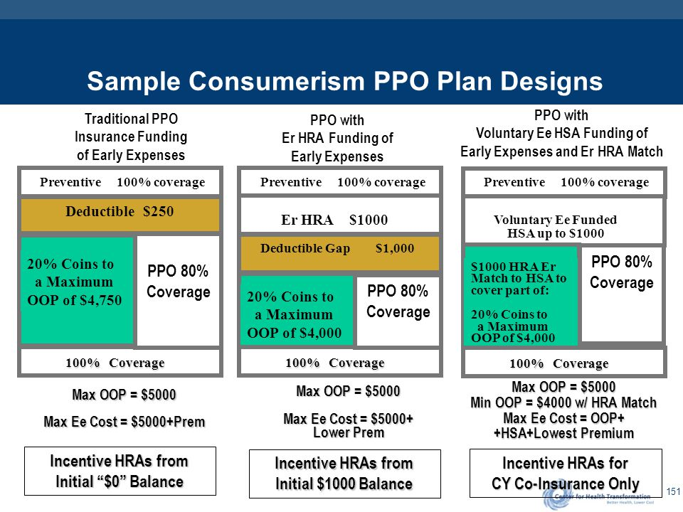 151 Sample Consumerism PPO Plan Designs Traditional PPO Insurance Funding of Early Expenses PPO with Er HRA Funding of Early Expenses PPO with Volunta