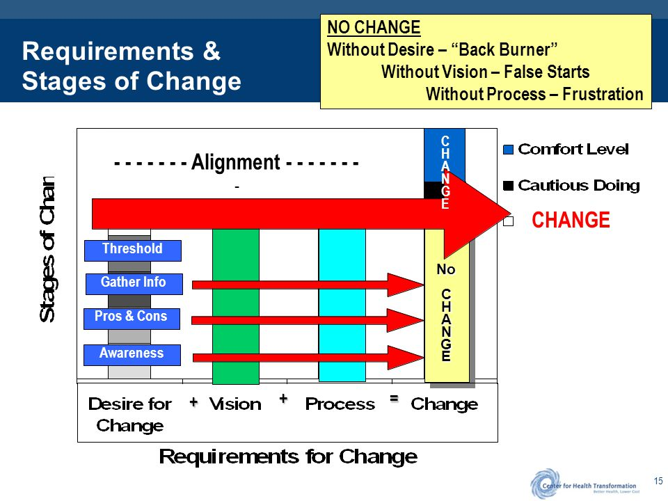 "15 Requirements & Stages of Change NoCHANGENoCHANGE NO CHANGE Without Desire – ""Back Burner"" Without Vision – False Starts Without Process – Frustrati"