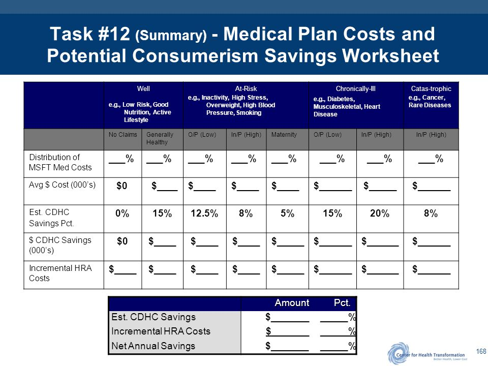 168 Task #12 (Summary) - Medical Plan Costs and Potential Consumerism Savings Worksheet Well e.g., Low Risk, Good Nutrition, Active Lifestyle At-Risk