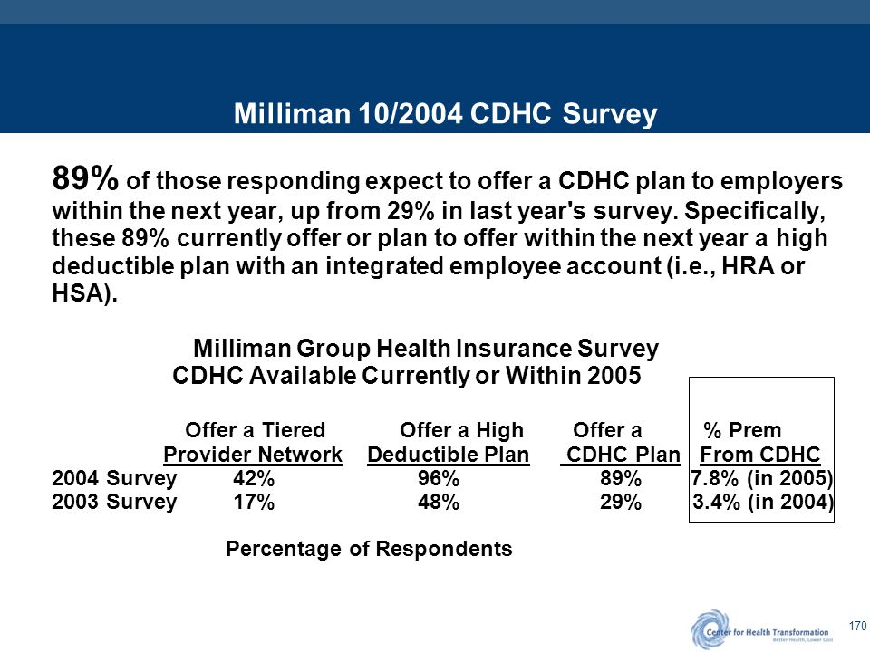 170 Milliman 10/2004 CDHC Survey 89% of those responding expect to offer a CDHC plan to employers within the next year, up from 29% in last year's sur