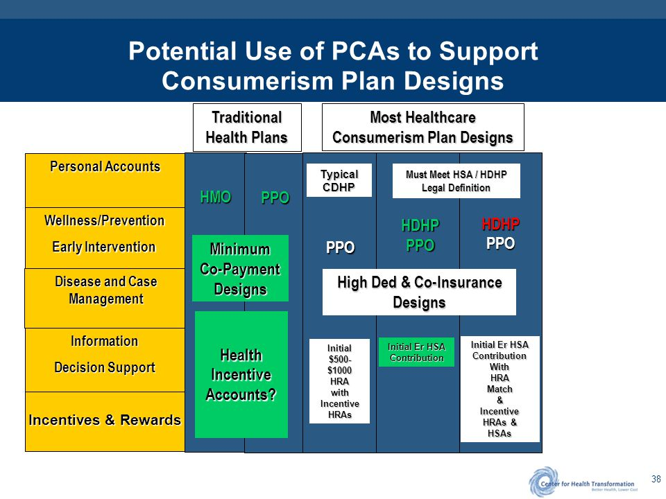 38 Potential Use of PCAs to Support Consumerism Plan Designs Personal Accounts Incentives & Rewards Wellness/Prevention Early Intervention Disease and