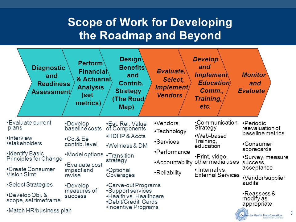 3 Scope of Work for Developing the Roadmap and Beyond Diagnostic and Readiness Assessment Perform Financial & Actuarial Analysis (set metrics) Design