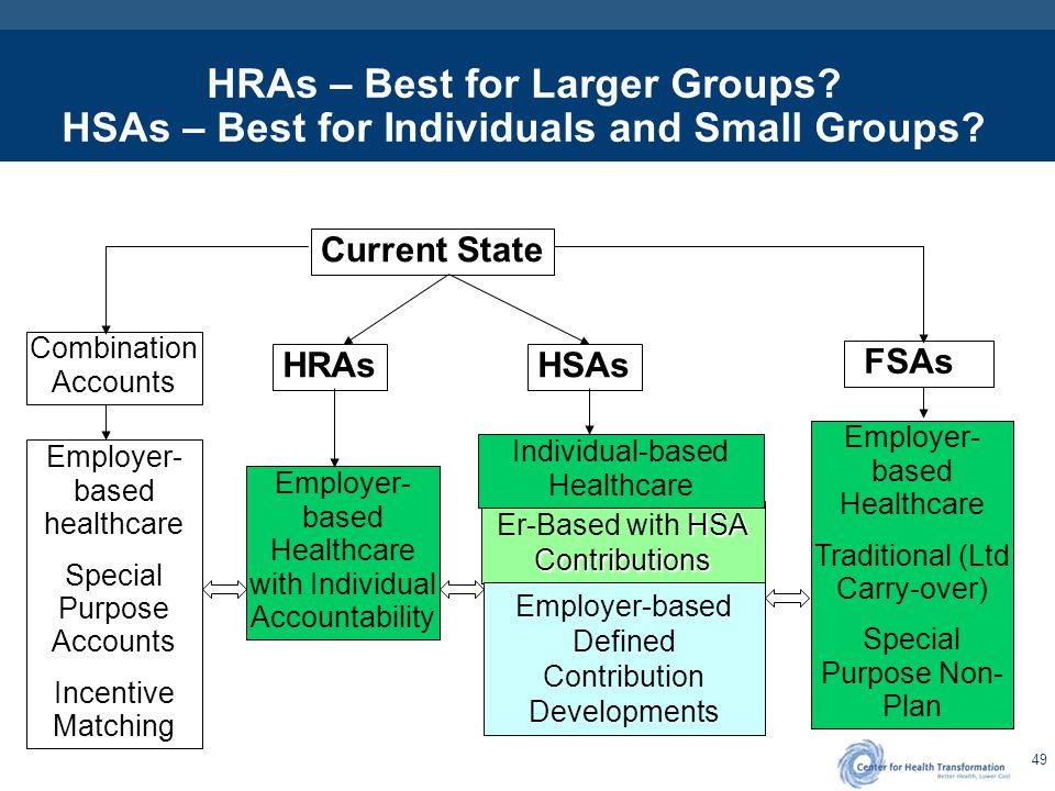 49 HSA Contributions Er-Based with HSA Contributions HRAs – Best for Larger Groups? HSAs – Best for Individuals and Small Groups? Current State HRAs H