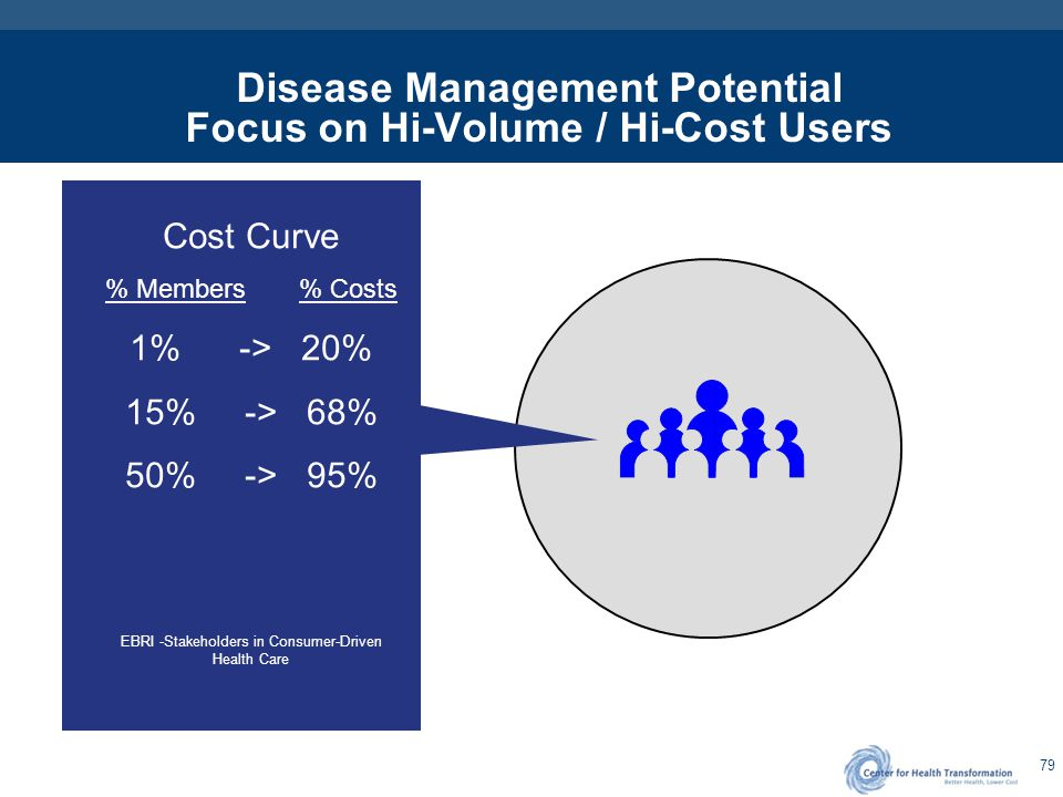 79 Disease Management Potential Focus on Hi-Volume / Hi-Cost Users Cost Curve % Members % Costs 1% -> 20% 15% -> 68% 50% -> 95% EBRI -Stakeholders in
