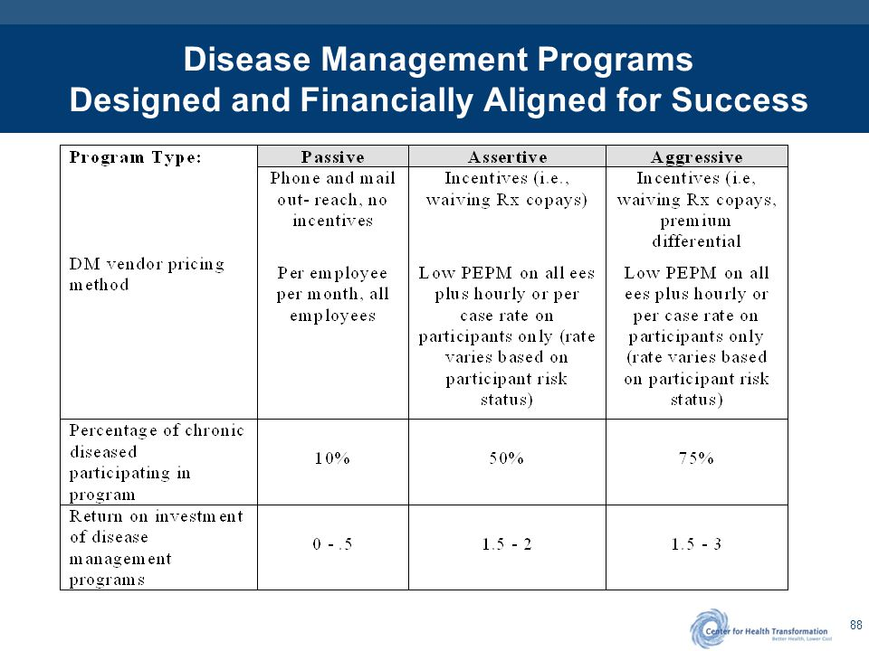 88 Disease Management Programs Designed and Financially Aligned for Success