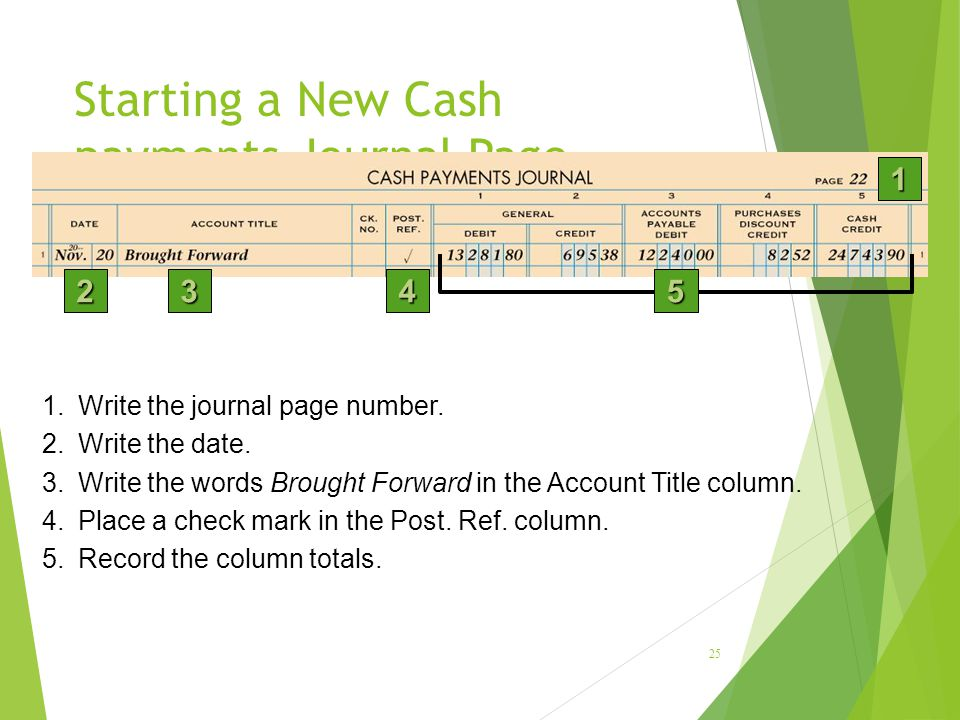 Starting a New Cash payments Journal Page 25 1 234 1.Write the journal page number.