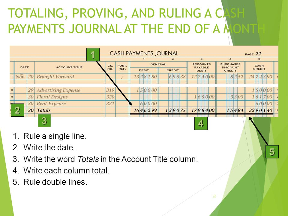 TOTALING, PROVING, AND RULING A CASH PAYMENTS JOURNAL AT THE END OF A MONTH 26 2 3 4 1.Rule a single line.