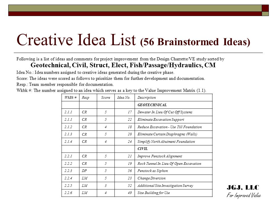 Creative Idea List (56 Brainstormed Ideas) Following is a list of ideas and comments for project improvement from the Design Charrette/VE study sorted by Geotechnical, Civil, Struct, Elect, Fish/Passage/Hydraulics, CM Idea No.: Idea numbers assigned to creative ideas generated during the creative phase.